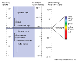 Frequency Spectrum Chart Electromagnetic Spectrum Definition Diagram Uses