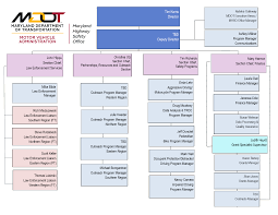 Smart Communications Organizational Chart Staff And Organizational Structure Maryland Highway Safety