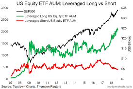 Cash On The Sidelines Chart Chart Leveraged Etfs And Portfolio Cash Allocations