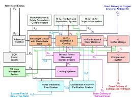 zsw electrolysis process schematic for modular p2g electrolysis graphic zsw