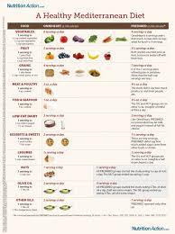 Mediterranean Diet In 2019 Mediterranean Diet Recipes