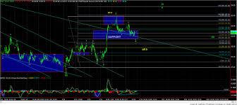 Xau Xag Chart Market Update Charts On Gdx Gld Yi Xag Xau Hui