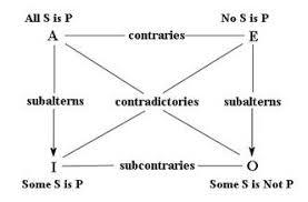 All S Are P Venn Diagram 7 Categorical Logic Outline James Fieser Ut Martin