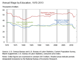 College Degree Chart Why College Isnt For Everyone Explained In A Single Chart