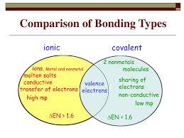 Ionic Vs Covalent Bonds Venn Diagram Ppt Chemical Bonds Powerpoint Presentation Id 6126176