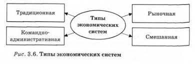 Типы экономических систем Экономическая теория политэкономия  Типы экономических систем