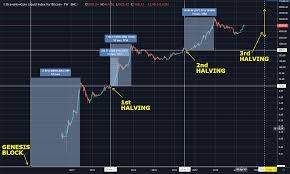 Halving events will continue taking place until the reward for miners reaches 0 btc. Bitcoin Halving Chart Damba