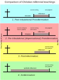 Millennialism Wikipedia