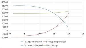 Home Loan Transfer Calculator Mortgage Refinance