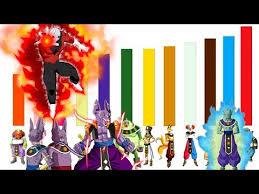 God Of Destruction Power Level Chart Dragon Ball Super