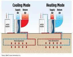 Geothermal Heat Pump Diagram In 2019 Heating Cooling