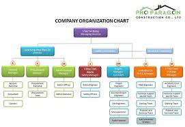 Construction Company Org Chart Safety Organization Chart For Construction Www