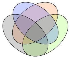 Birthday Venn Diagram On The Birthday Of John Venn Find Out Just How Versatile The Venn