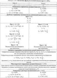 Организация дипломного проектирования П 1 8 Расчет системы молниезащиты