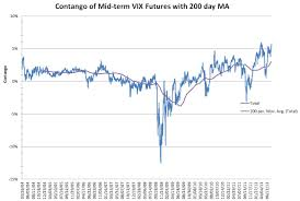Vix Mid Term Futures Contango At Historic Highs Six Figure