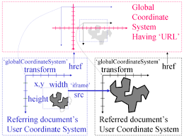 Proposals Global Coordinate Systems Svg