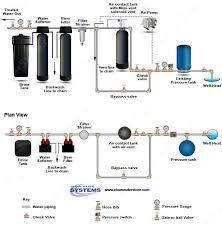 water filter diagram. Today\u0027s Whole House Well Water Filtration System Features A Birm Iron Filter, Maxivent Aeration Filter Diagram