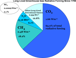 Long lived greenhouse gases