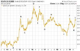 Gold Price And Inflation Expectations Gold Eagle