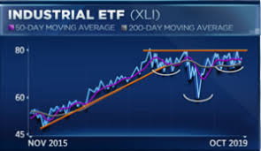Xli Chart Illinois Tool Works Could Be The Best Way To Play An