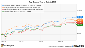 These 3 Sectors Are Leading Stocks Higher The Motley Fool