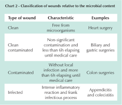 Cdc Wound Classification Chart Surgical Wound Infection Following Heart Surgery