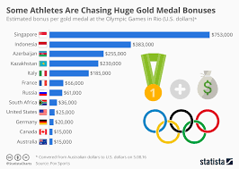 Olympic Gold Medal Chart Chart Some Athletes Are Chasing Huge Gold Medal Bonuses