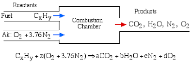 Co2 To O2 Conversion Chart Chapter 11 Combustion Updated 5 31 10