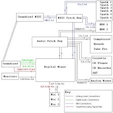 recording studio wiring diagram schematics and wiring diagrams lifier wiring diagram patchbay mulrack