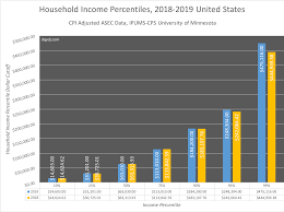 Percentile Chart Statistics Average Median Top 1 Household Income Percentiles 2019