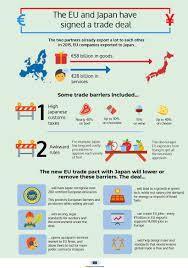 Eu Japan Economic Partnership Agreement Trade European Commission