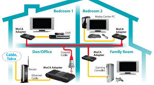 comcast home wiring diagram house wiring cat 5 the wiring diagram moca do i need to modify my cable box