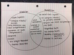 an introduction to geotechnical engineering homework solutions hinduism and buddhism two circle venn diagram buddhism kid and