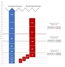 Eatons Viscosity Grade Change Chevron Lubricants Us
