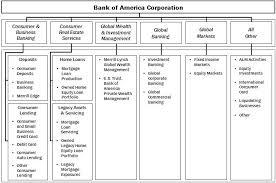 47 Surprising Bank Of America Subsidiaries Chart