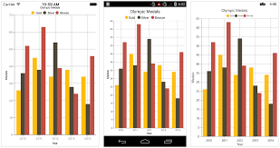 Appearance In Xamarin Charts Control Syncfusion