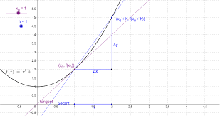 Secant Line Tangent Line From Secant Lines Geogebra