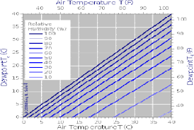 Rh Vs Dew Point Chart Relationship Between Air Temperature Dewpoint And Relative