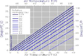 Water Vapor Pressure Vs Humidity Sciencing Relationship