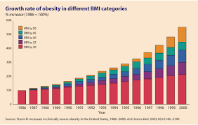 Obesity Chart In America Obesity Rate Increased In America 1986 2000 Images For