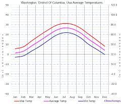 Average Temperatures In Washington District Of Columbia