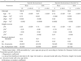 Table 2 From Determination Of Blood Pressure Percentiles In