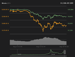 Cyprus Stock Market Chart Bitcoin Fights To Hold At 10 150 As Us Stock Market Sees