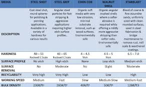 Stainless Steel Grit Finish Chart How To Choose The Right Abrasive For The Job Finishing Systems