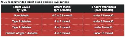 Blood Sugar Chart For Toddlers 55 Systematic Blood Sugar Level Average