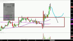 Scynexis Inc Scyx Stock Chart Technical Analysis For 07 11 18