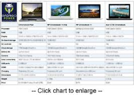 The Chromebook Buying Guide Which Model Should You Get Computerworld