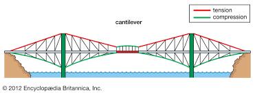 Timber Cantilever Bridge Design Bridge Truss Britannica
