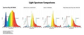 Light Bulb Spectrum Chart Nyhrfz Info