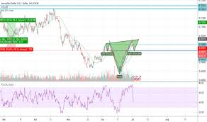 Australian Dollar Futures Tradingview